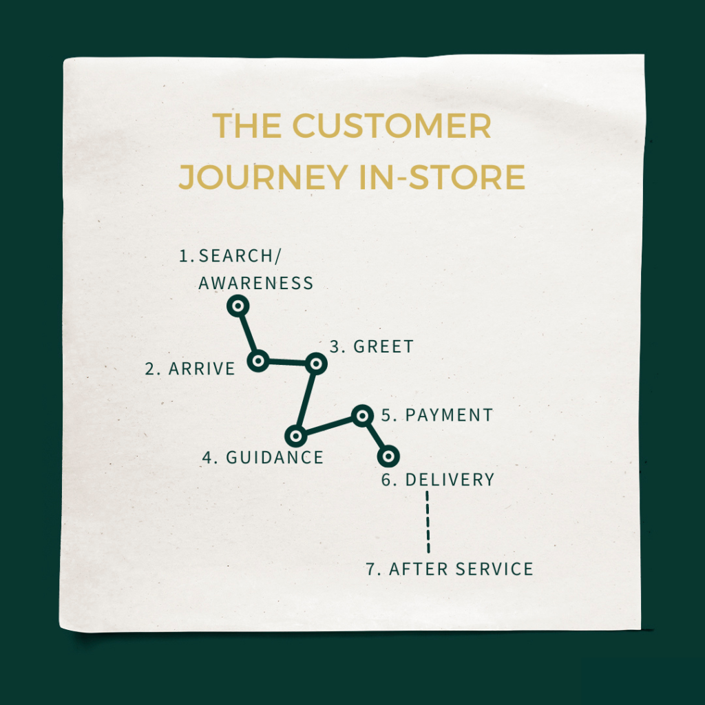 The Customer Journey In-store
